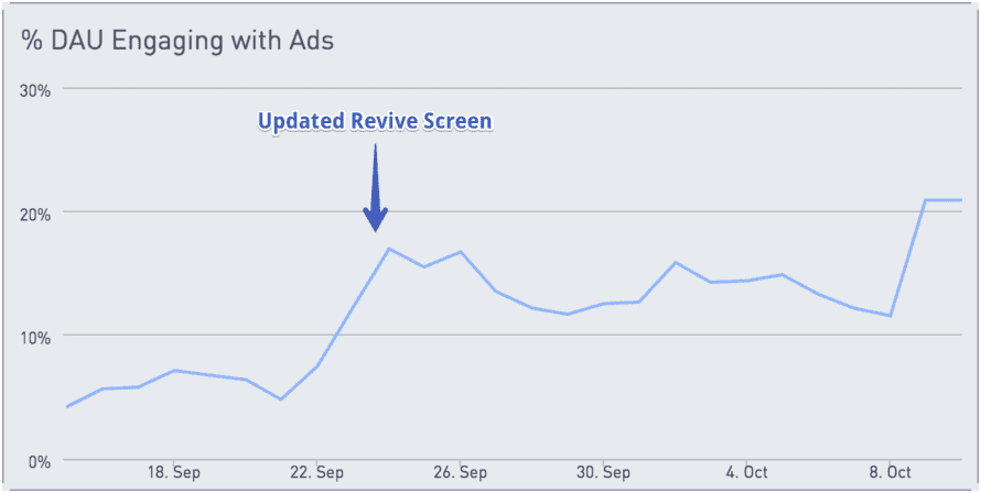 Chart showing % DAU enaging with ads with a spike around Sept. 24 to show updated revive screen