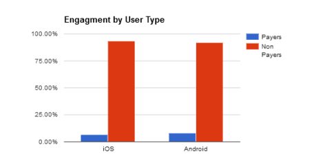 Chart showing engagement by user type