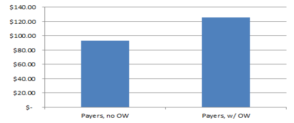 Chart showing players with offerwall and those without