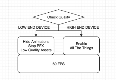 Quality check flow